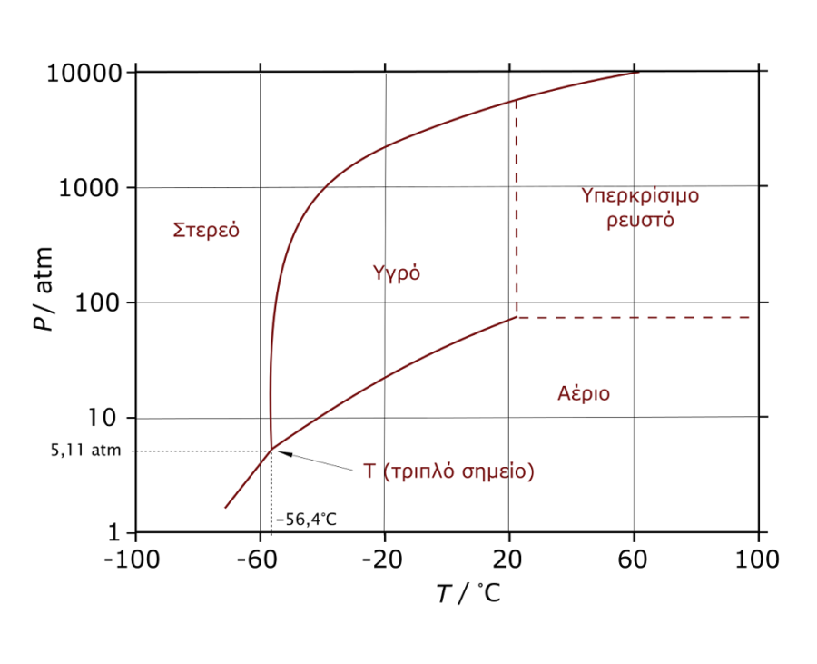 co2 phase diagram simple