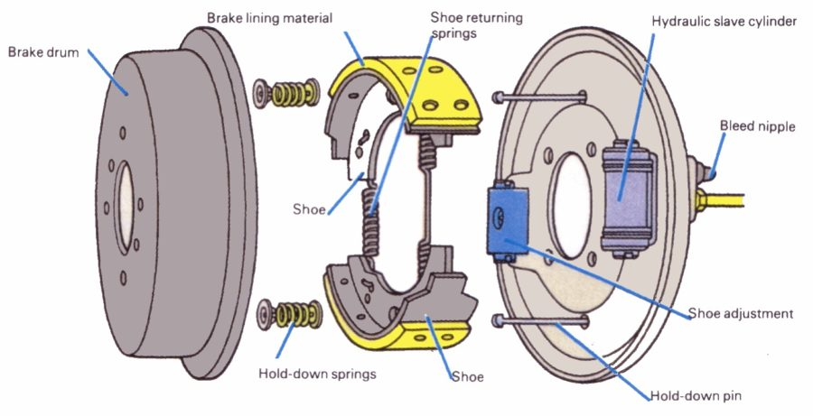 drum brake diagram car