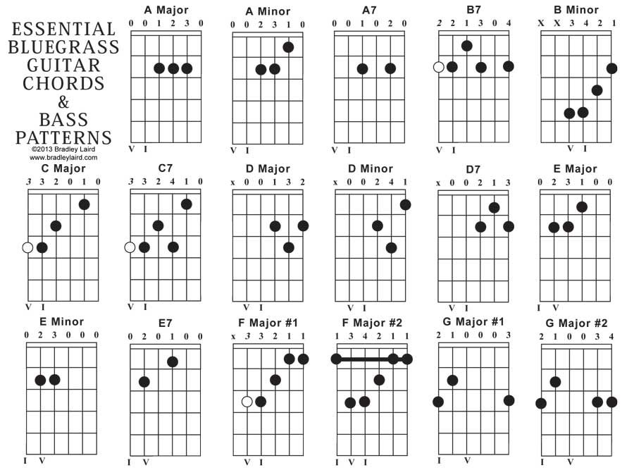 guitar chord diagrams example