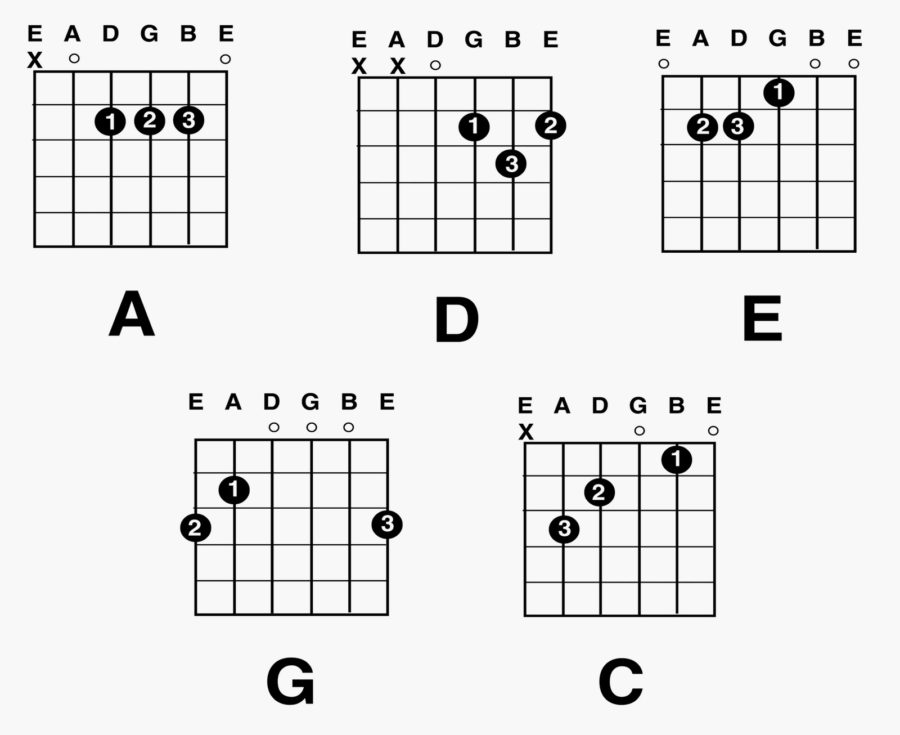 guitar chord diagrams for free
