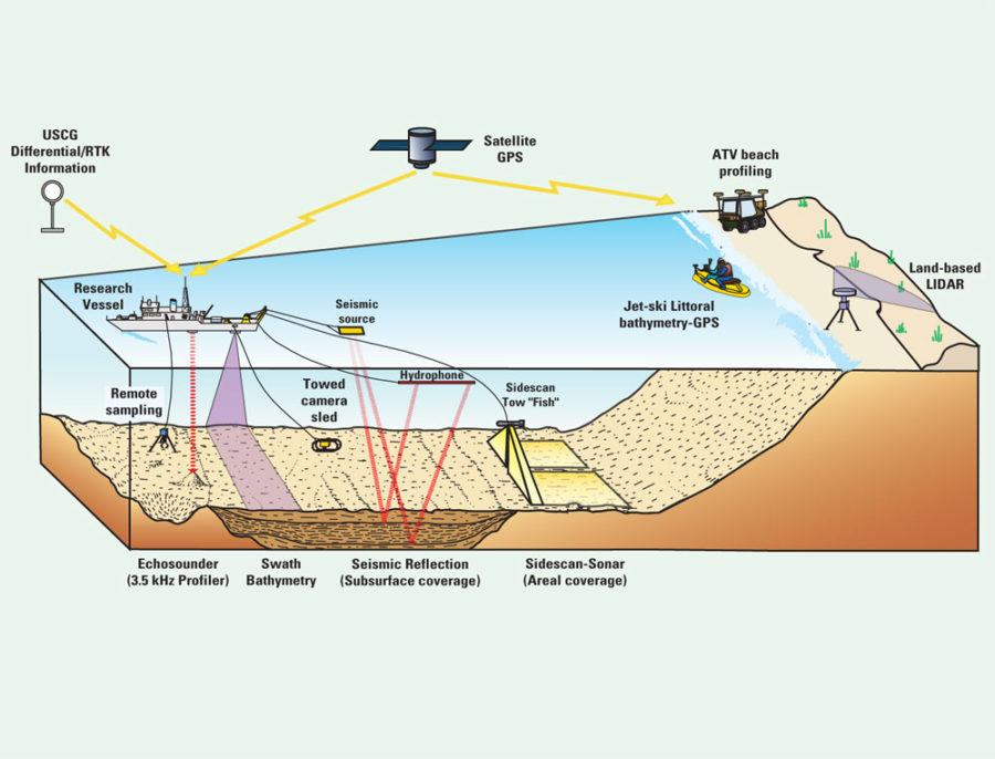 ocean floor diagram example