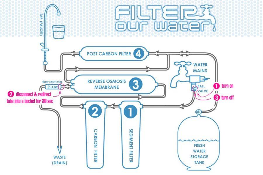 osmosis diagram application