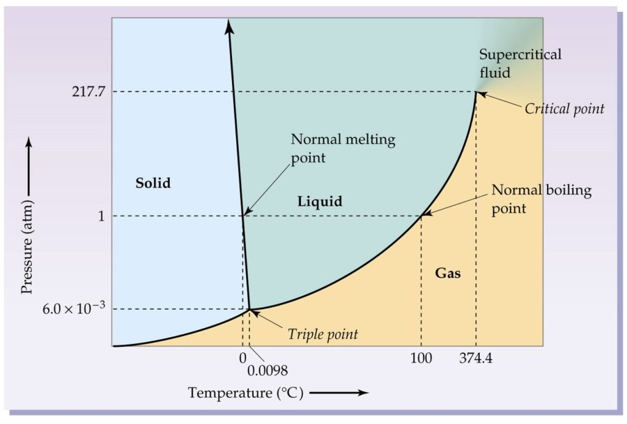 phase diagram of water chart