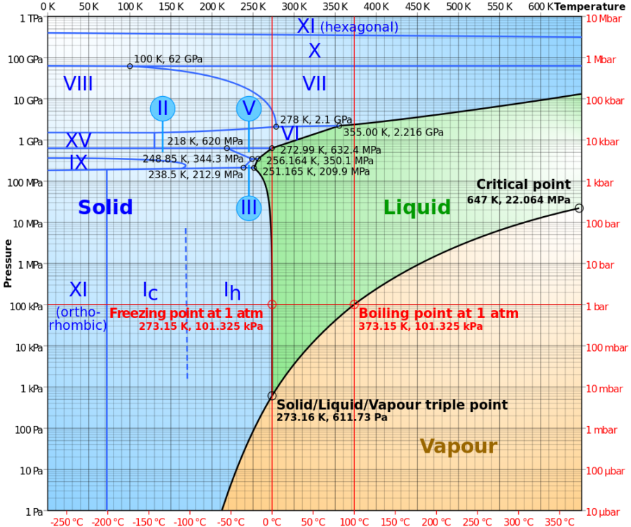 phase diagram of water complete
