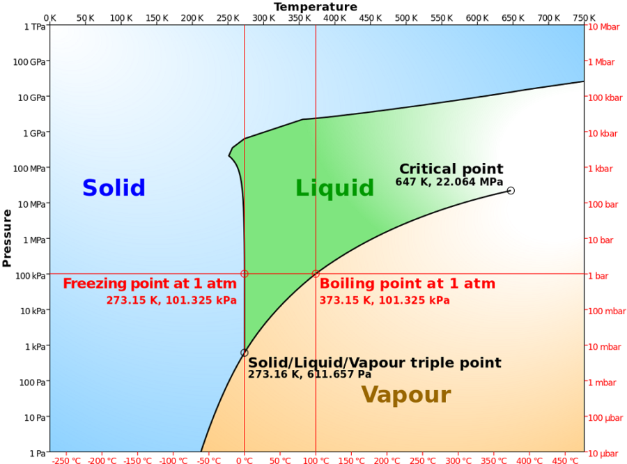 phase diagram of water deatil