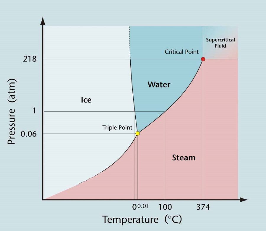 phase diagram of water image