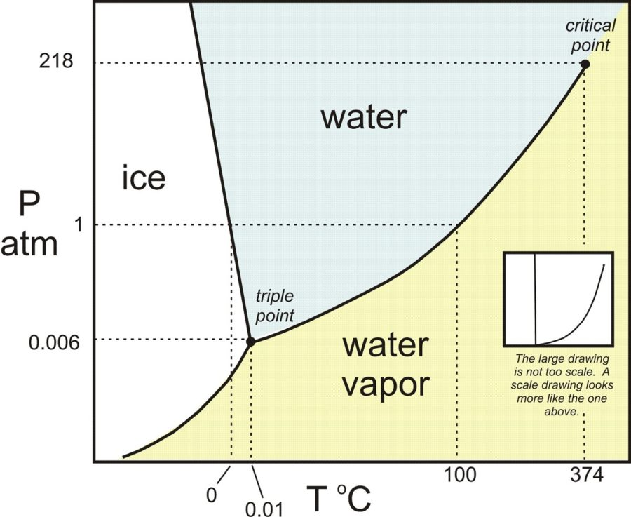 phase diagram of water page