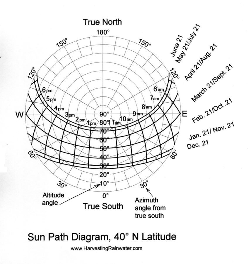 sun path diagram 40