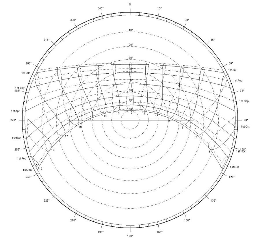 sun path diagram design