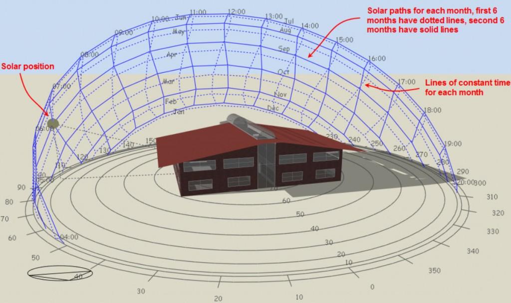 Sun Path Diagram Generator