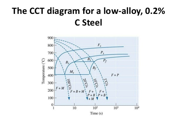 ttt diagram alloy