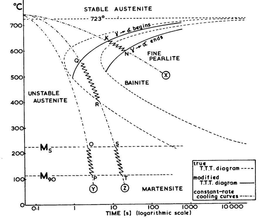 ttt diagram carbon