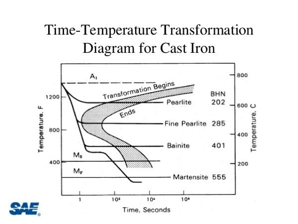 ttt diagram cast iron