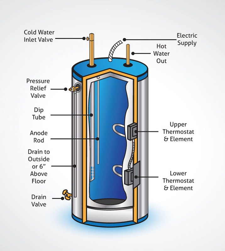 water heater diagram electric