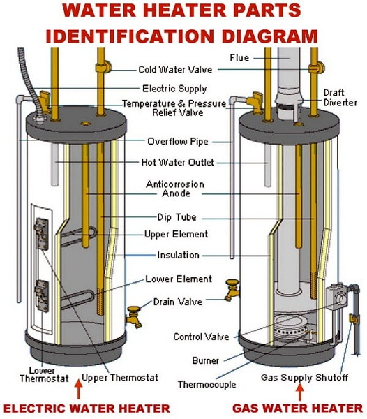 water heater diagram labeled