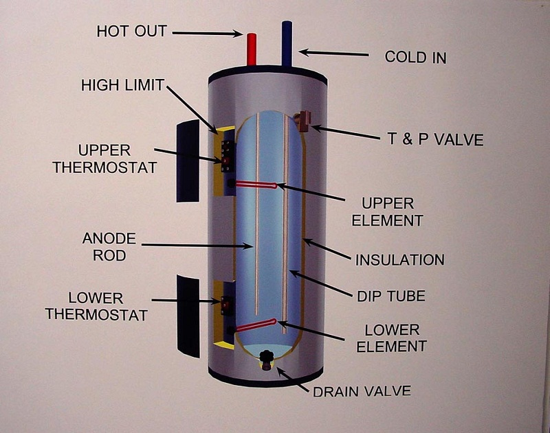 water heater diagram works