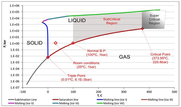 water phase diagram bar