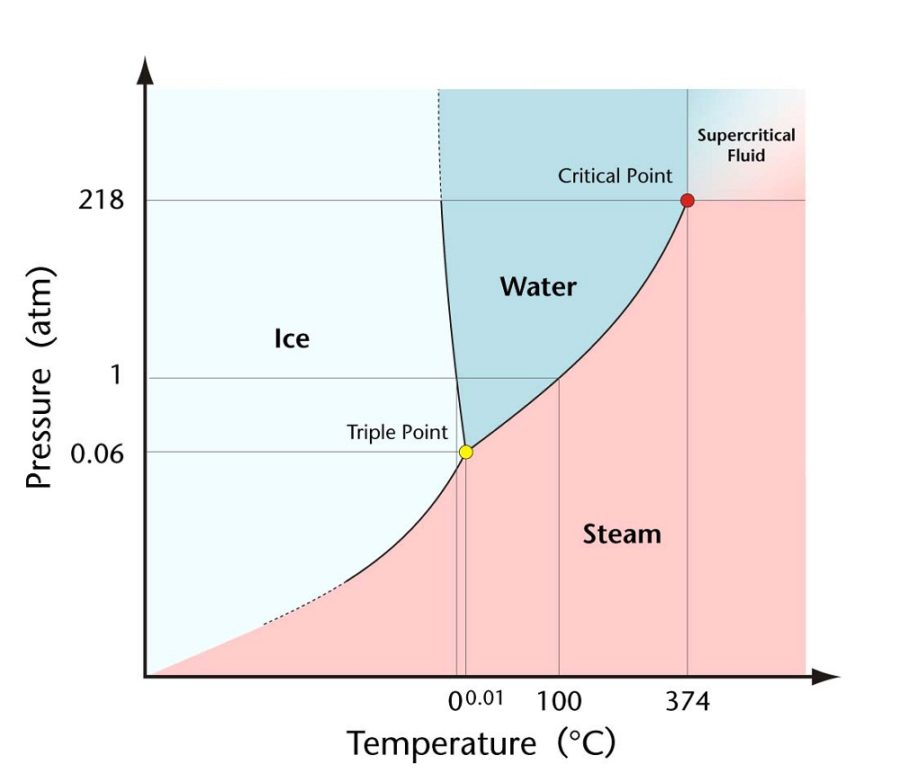water phase diagram chemistry