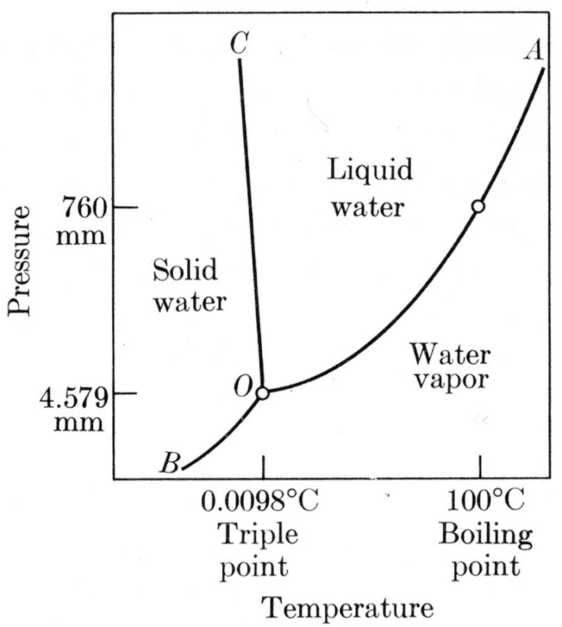 water phase diagram point