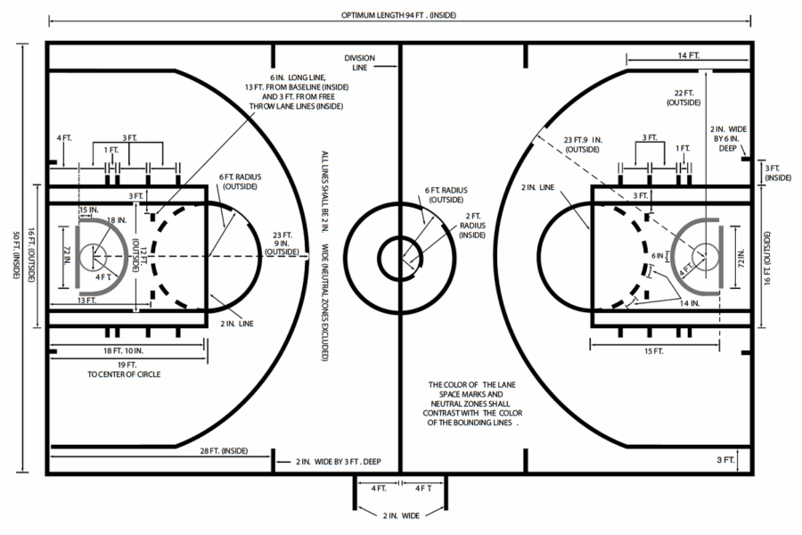 basketball court diagrams labels