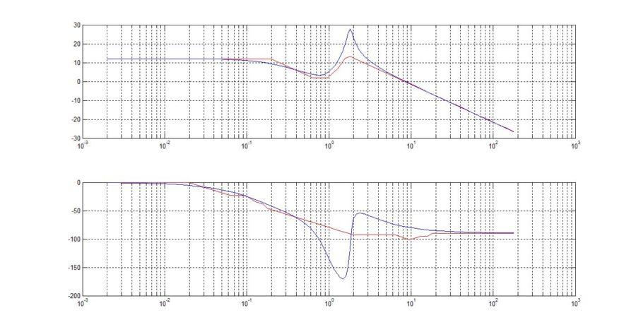 bode diagram plot