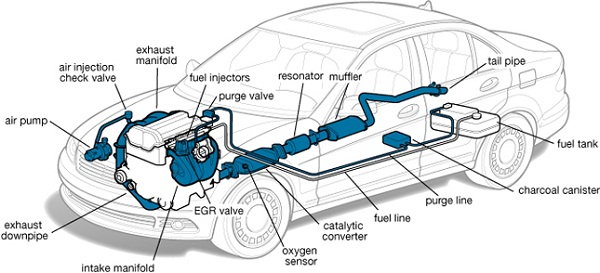 exhaust system diagram car