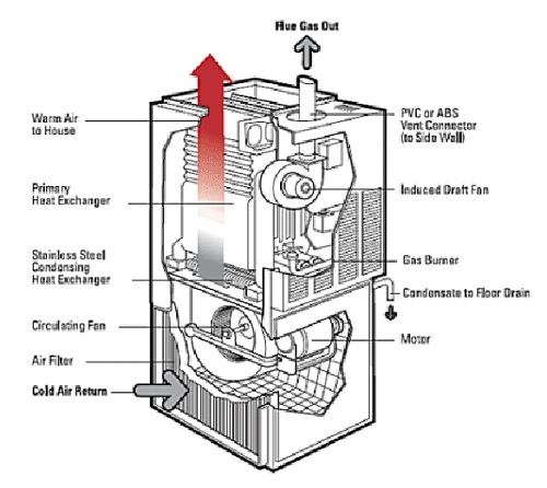 furnace diagram detailed