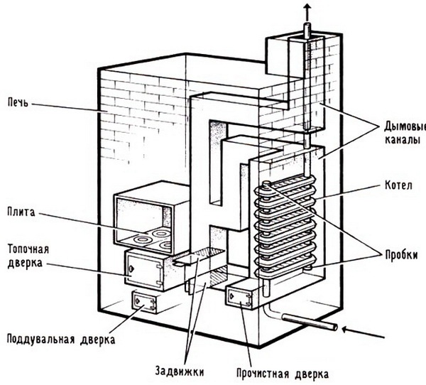 furnace diagram labeled