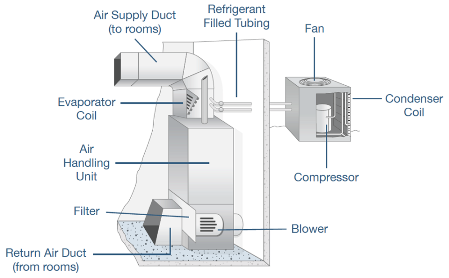 furnace diagram parts