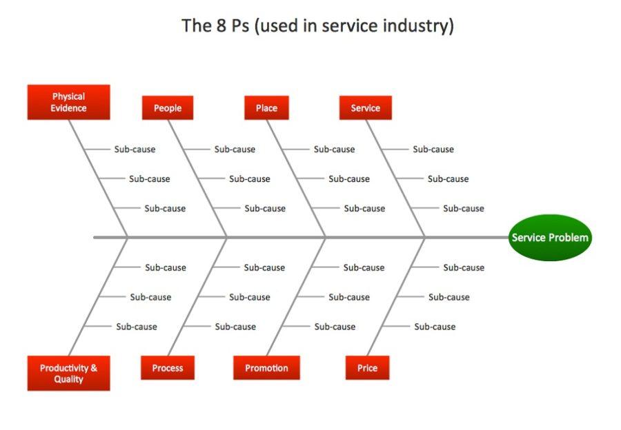 ishikawa diagram template concept