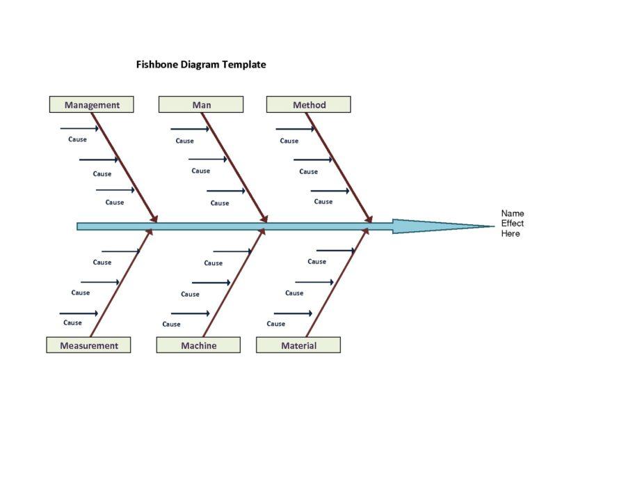ishikawa diagram template example