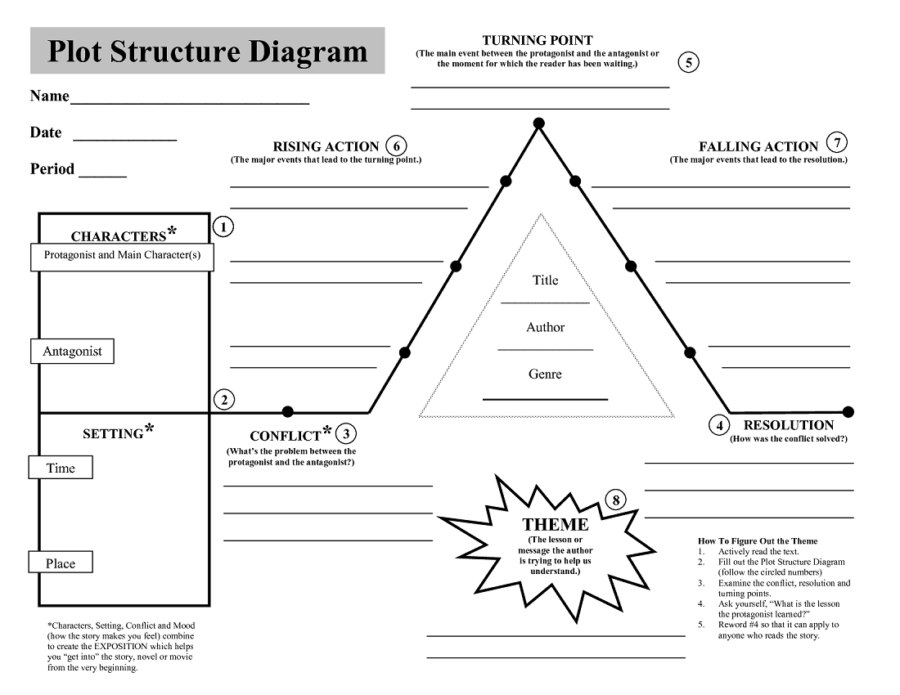 plot structure diagram blank