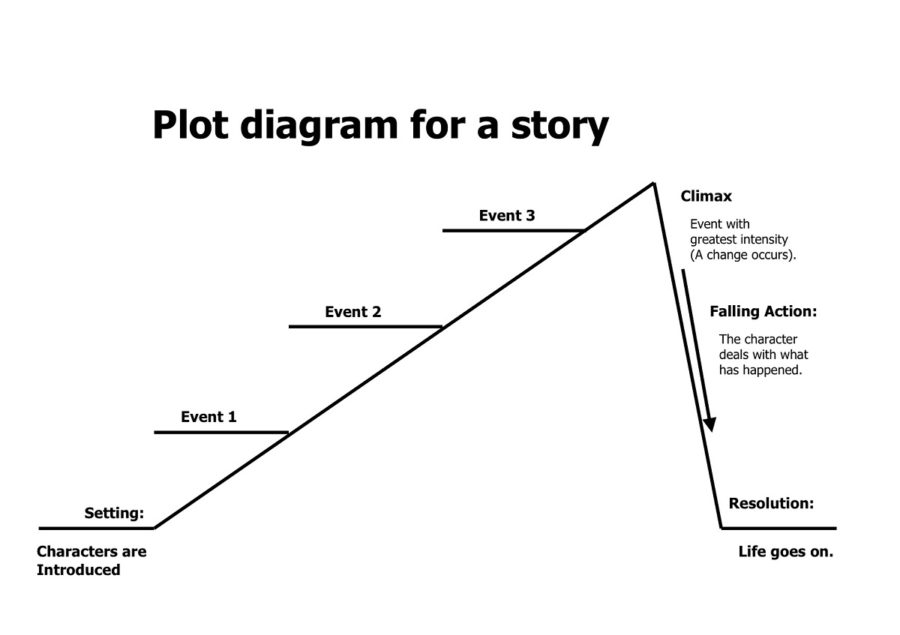 plot structure diagram of story
