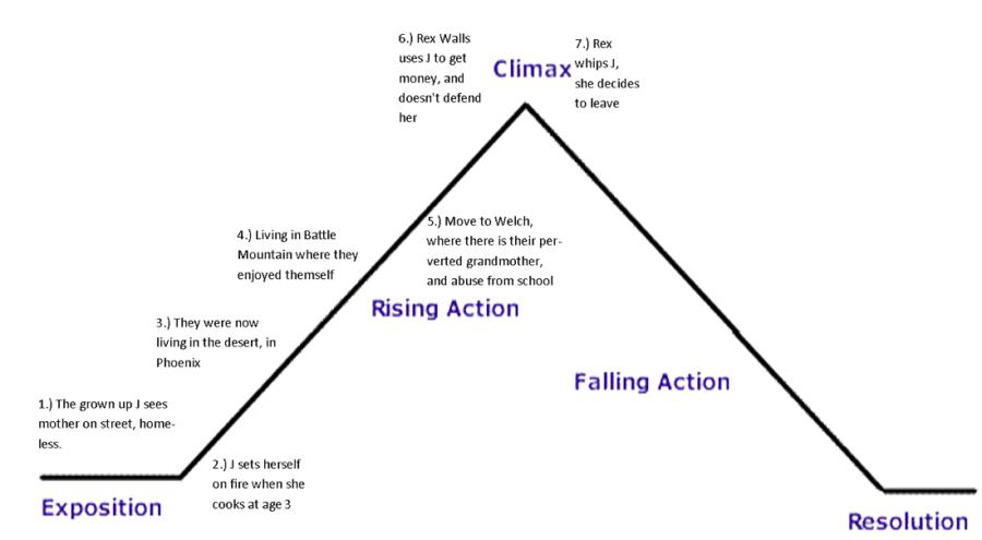 plot structure diagram simple