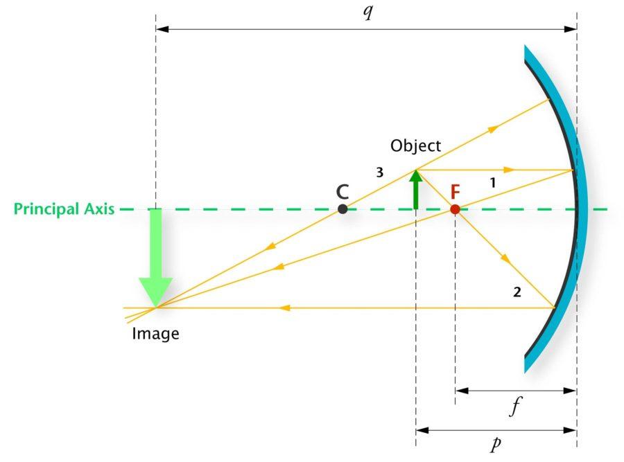 ray diagrams concave