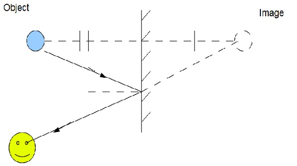 ray diagrams light