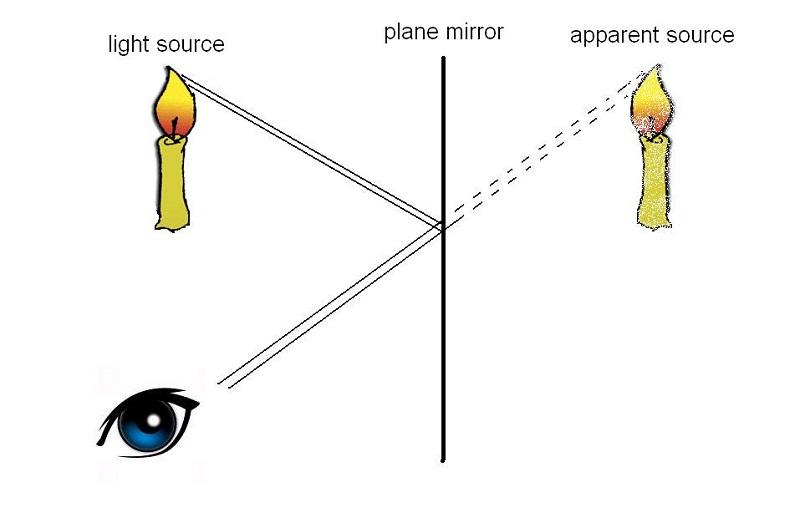 ray diagrams mirror