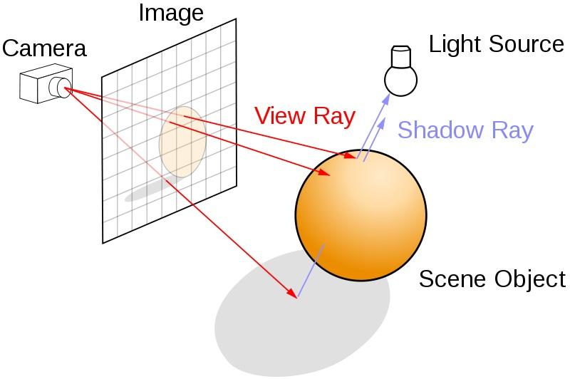 ray diagrams tracing