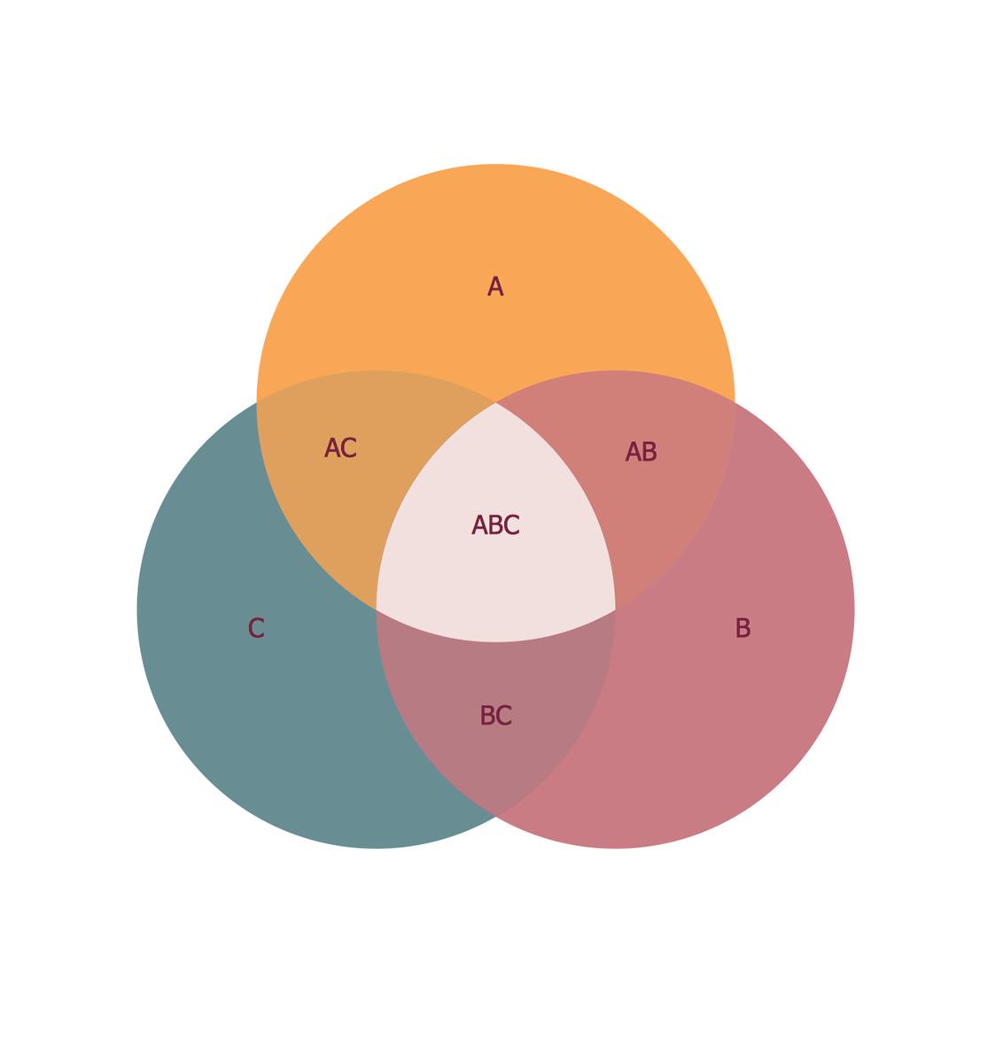Three Circles Venn Diagrams