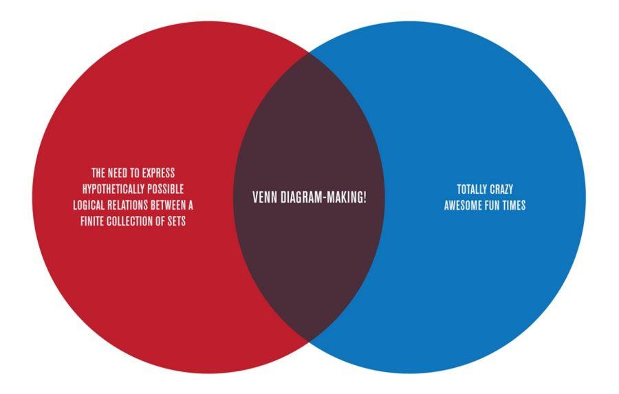venn diagram funny