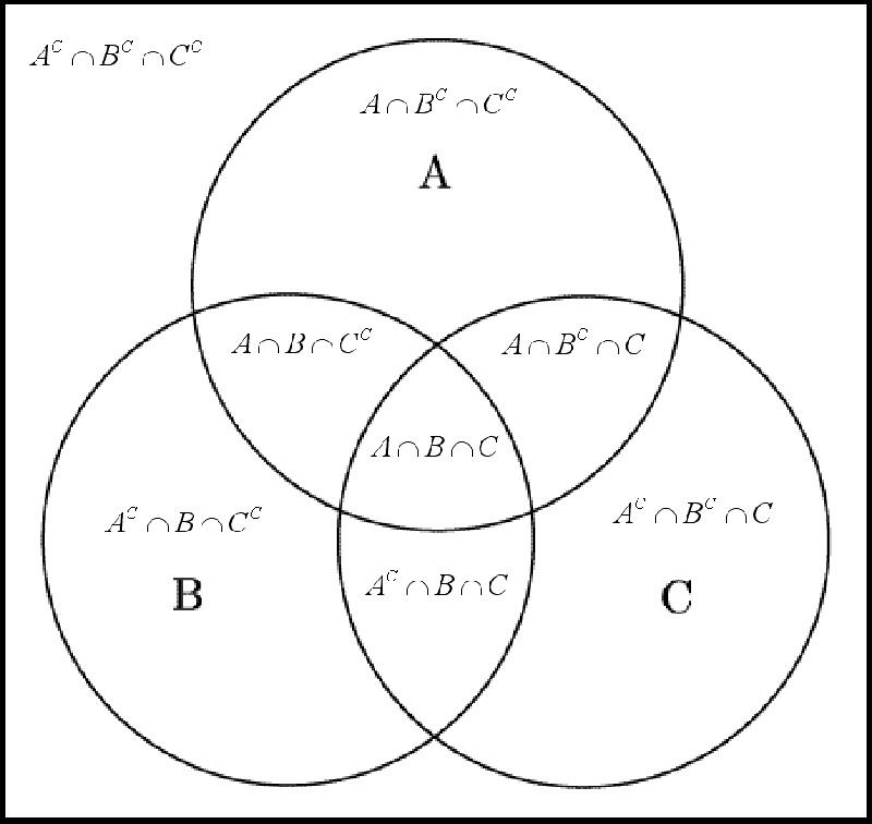 venn diagram math definition