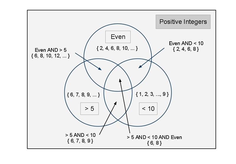venn diagram math examples