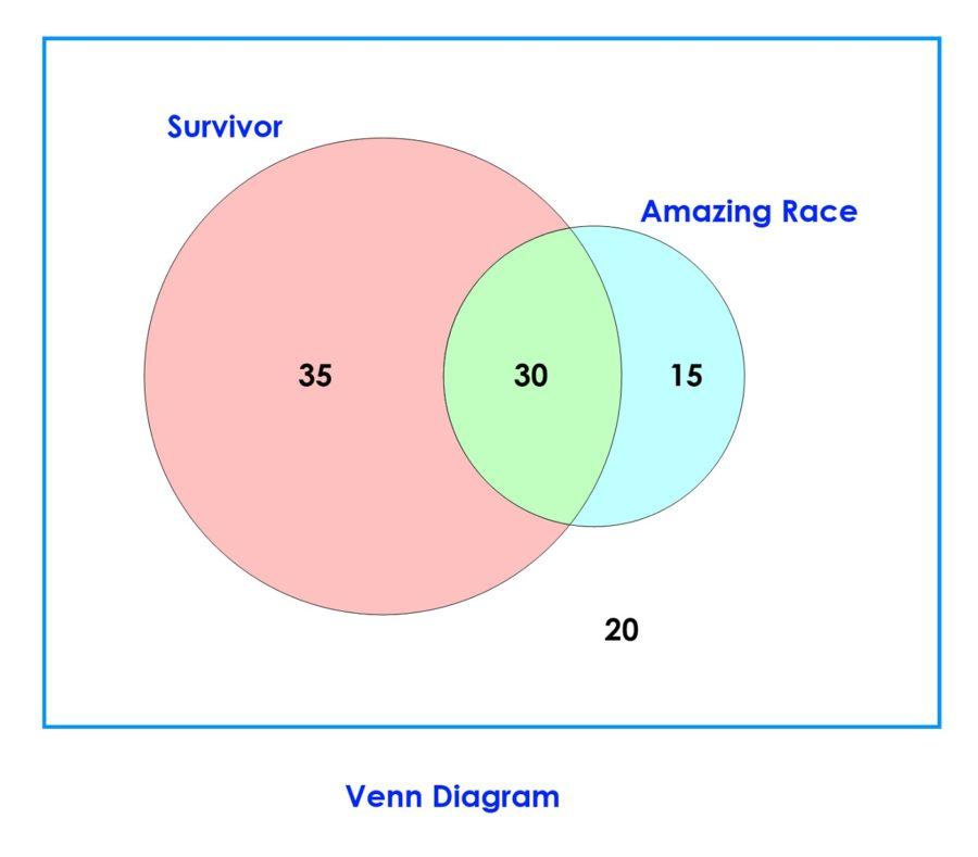 venn diagram math solver