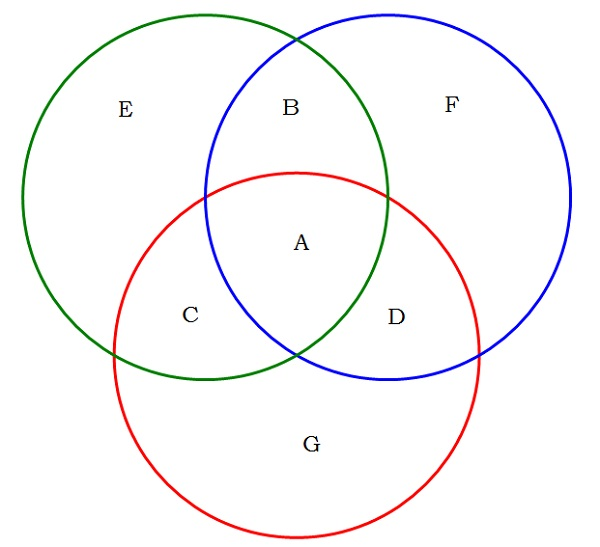 venn diagram problems 3 circle