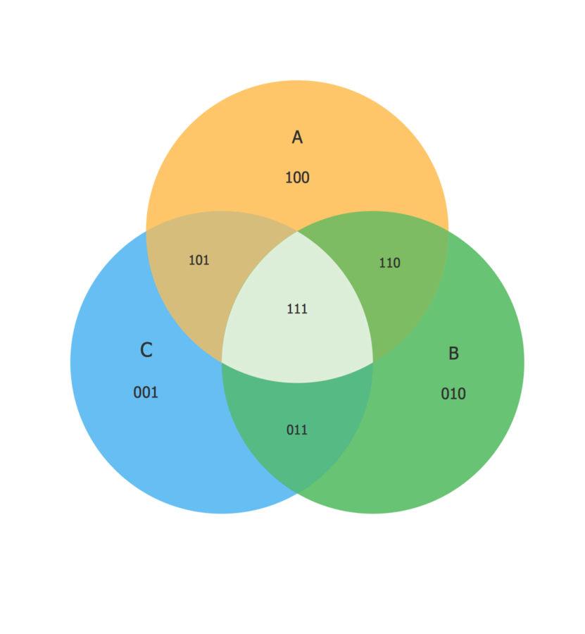 venn diagram set