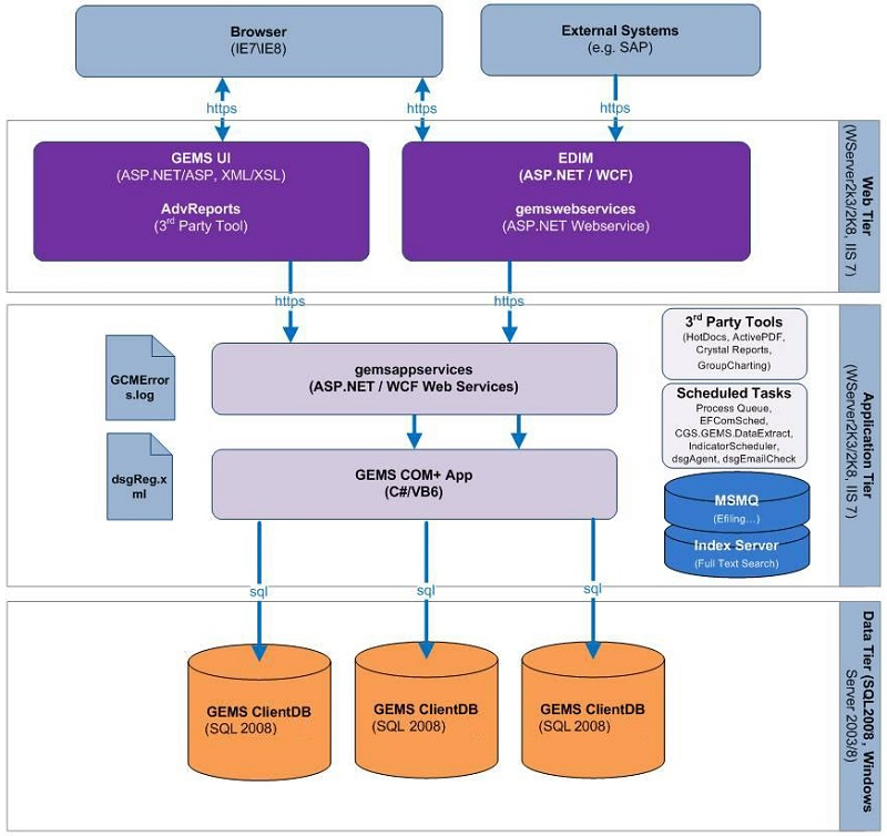 Application Database Diagram