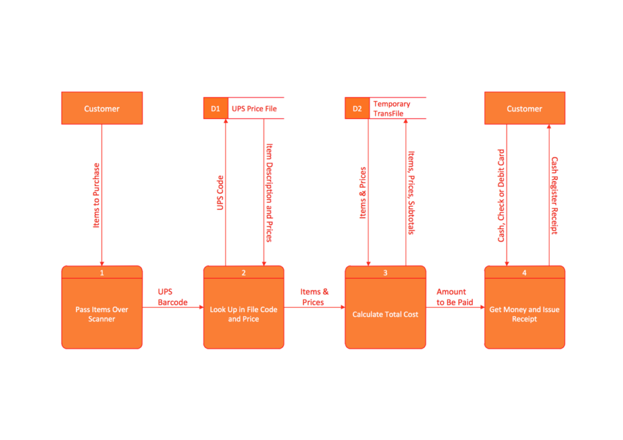 Data flow diagram example pdf