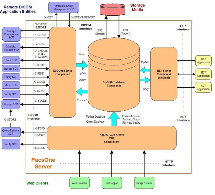 Data flow diagram example web applicationData flow diagram example web application