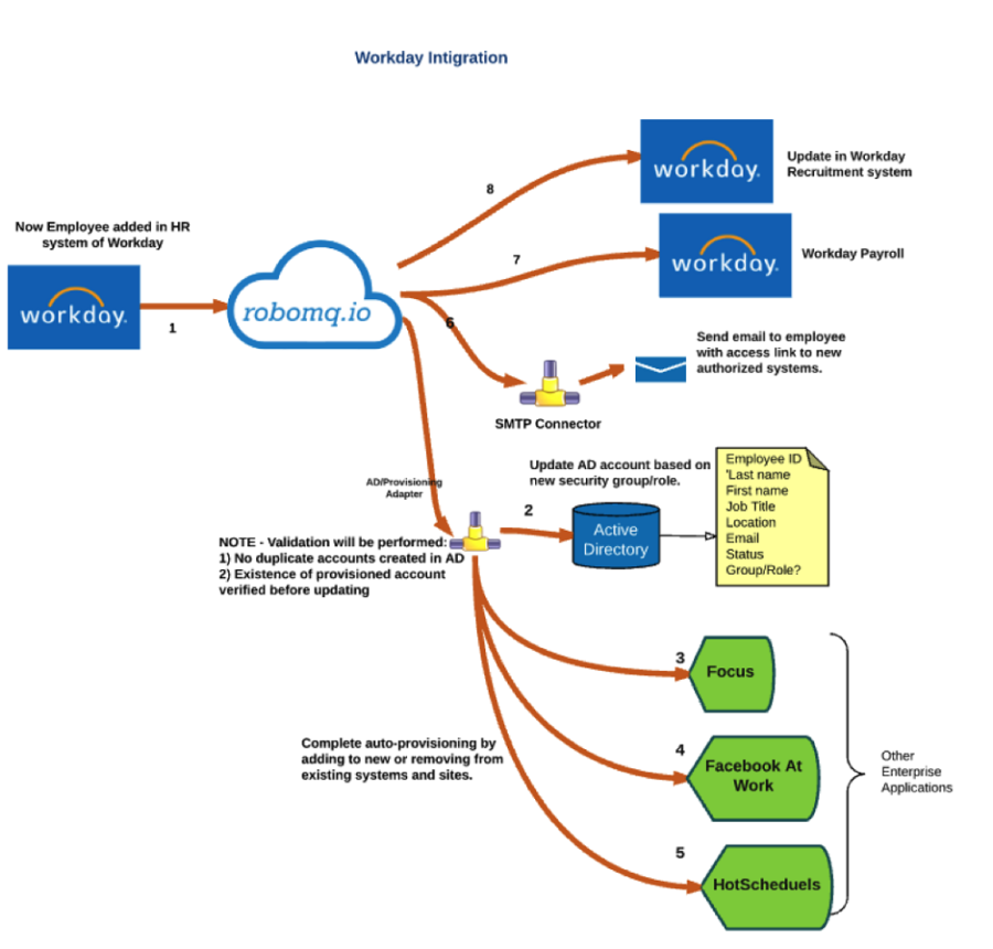 Data flow diagram example workday