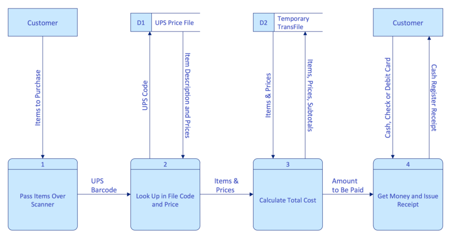 Data flow diagram examples visio